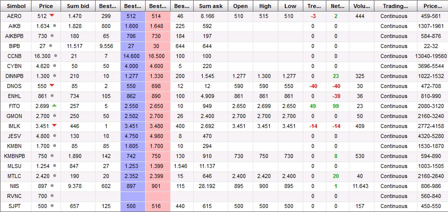 BELEX - stanje ponude i tražnje - Page 19 Belex_Table