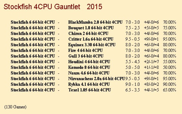 Stockfish 6 64-bit 4CPU Gauntlet for CCRL 40/40 Stockfish_6_64_bit_4_CPU_1_130