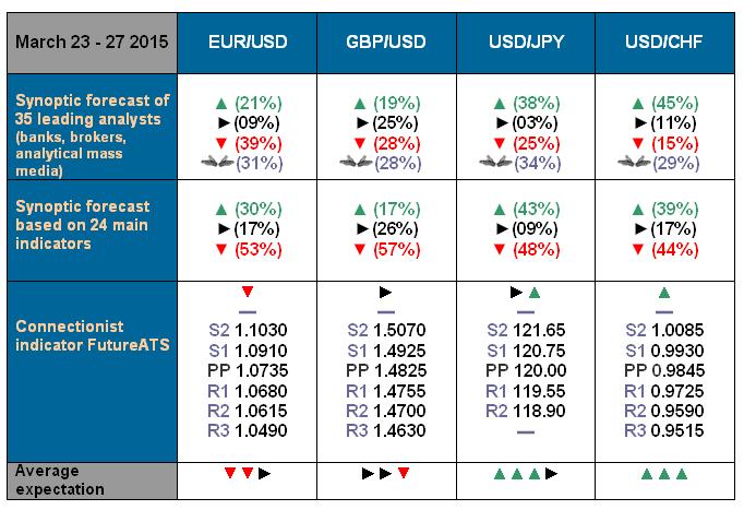 NordFX.com - ECN/STP, MT4, MT5, Multiterminal broker - Page 3 Forecast_23_27_Mar_15