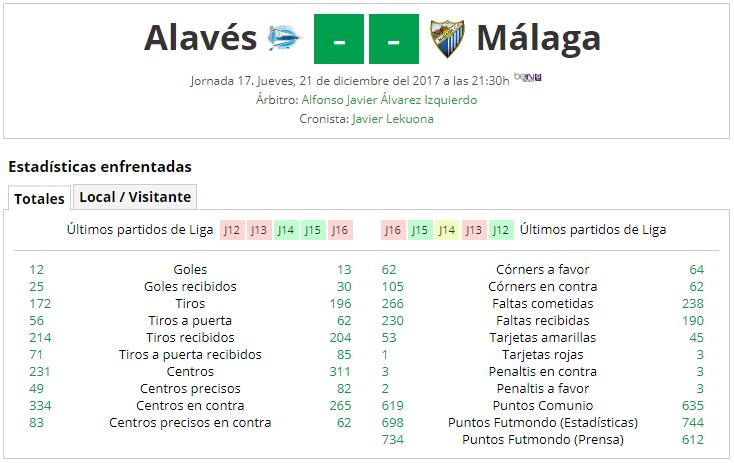 LIGA J17ª: DEPORTIVO ALAVES vs MALAGA CF (Jue 21 Dic 21:30 / Bein LaLiga) MCF_A