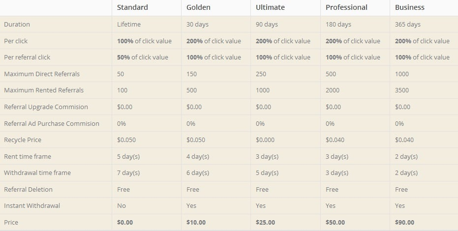 Gentleadz -  $0.01  por clic - minimo $4.00 - Pago por Paypal, Perfect money, Payza, Payeer, STP Gentleadz