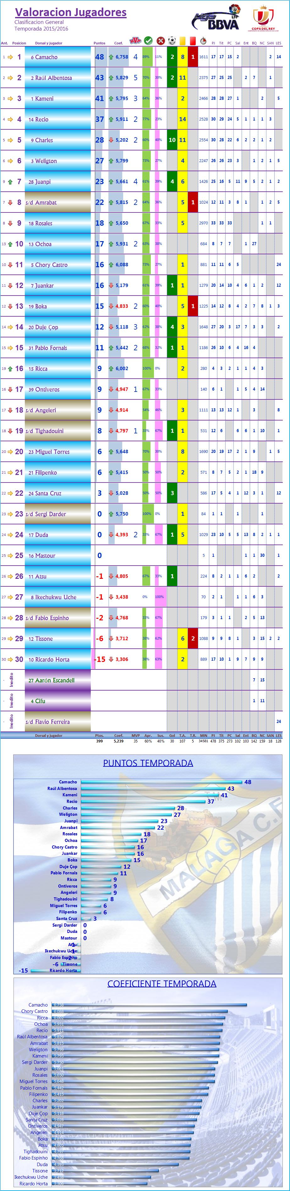 LOS MEJORES DEL MALAGA CF. Temp.2015/16: J34ª: MALAGA CF 1-1 AD RAYO VALLECANO Los_Mdel_MCF_General