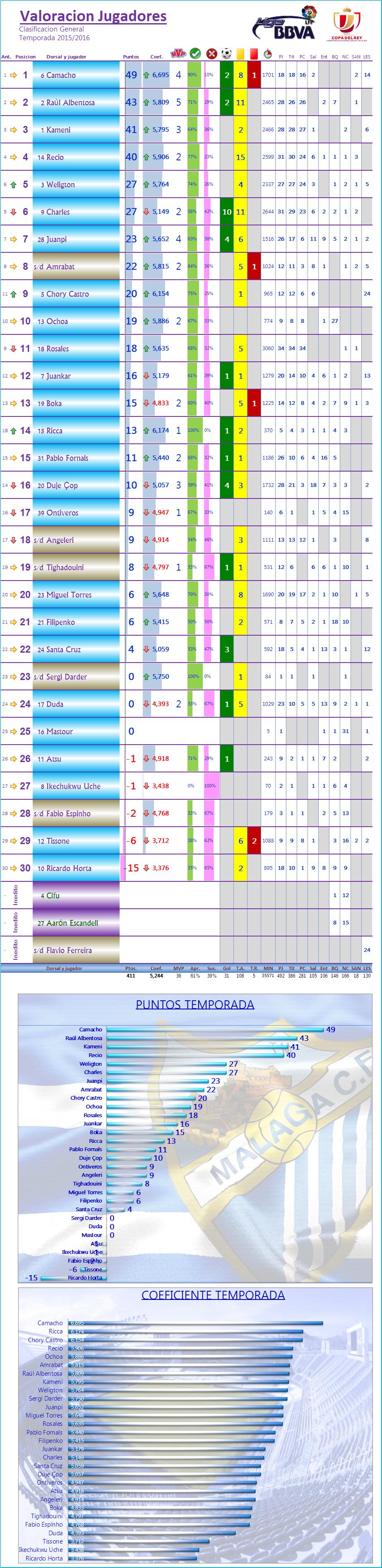 LOS MEJORES DEL MALAGA CF. Temp.2015/16: J35ª: ATLETICO 1-0 MALAGA CF Los_Mdel_MCF_General