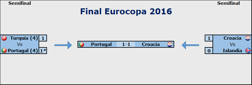 Pronósticos FINAL Eurocopa 2016: Del jueves 30 de Junio al Domingo 10 de Julio Carruselfinal