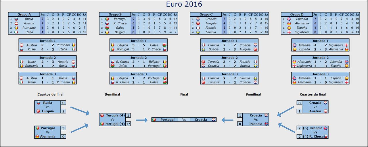 EUROCOPA 2016 Resultadossemifinales