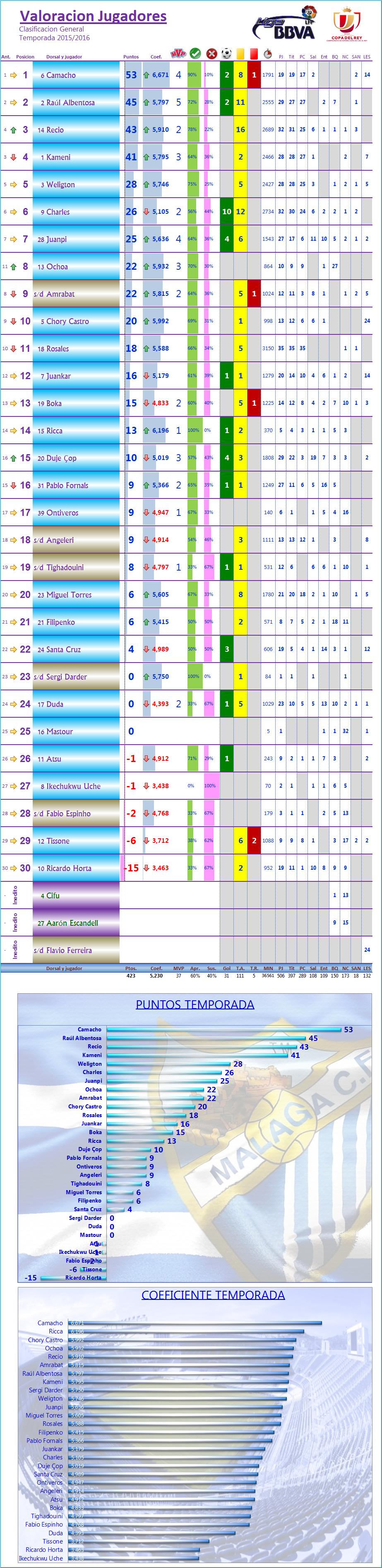 LOS MEJORES DEL MALAGA CF. Temp.2015/16: J36ª: MALAGA CF 3-1 LEVANTE UD Los_Mdel_MCF_General