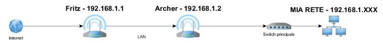 Fritz come primo router e Archer come secondo router, come far funzionare il tutto? Rete_adesso