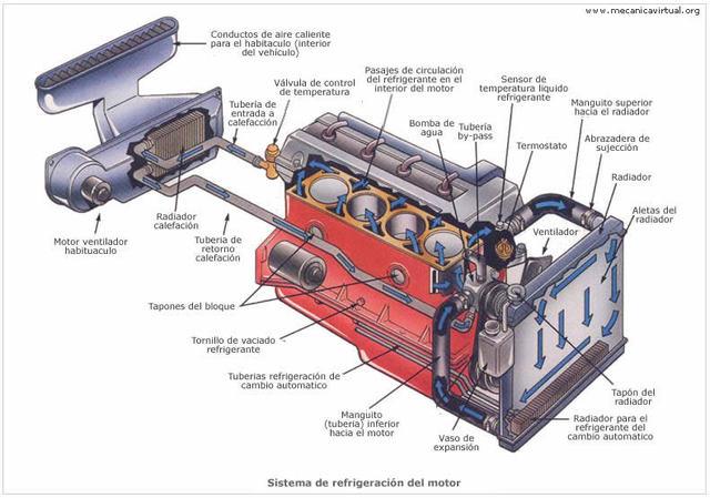 Tutorial N°1: Colocar un radiador auxiliar en el frente del Buggy Refrigeracion_esquema
