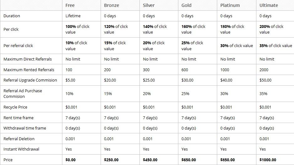 Titanviews - $0.01 por clic - minimo $1.00 - Pago por Paypal, Payza, Perfect Money Titan