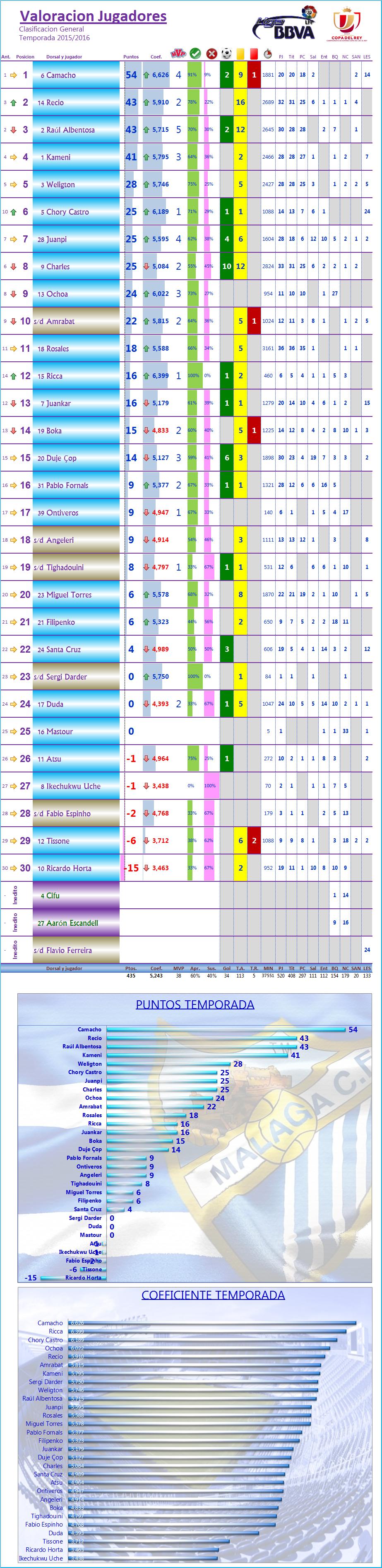 LOS MEJORES DEL MALAGA CF. Temp.2015/16: J37ª: RC CELTA 1-0 MALAGA CF Los_Mdel_MCF_General
