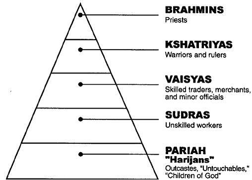 Les Dalits Harijan et Racime Hindoue Cxvcvx