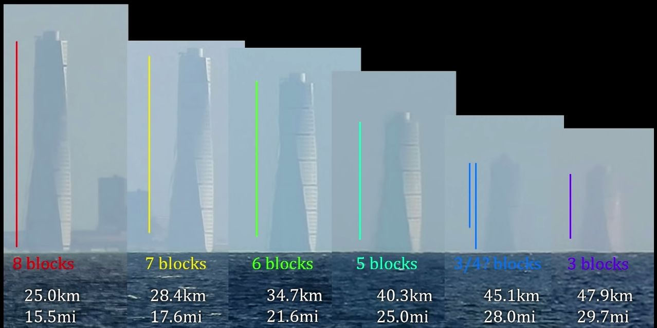 Flat Earth Shill Wall of Shame - Page 3 Tower_all_distances