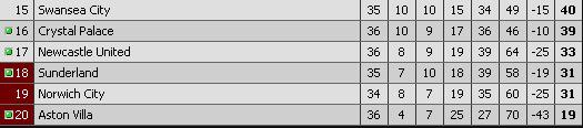 Newcastle United - Crystal Palace Table