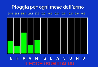 Lluvia caída por zonas - Página 12 Lecce