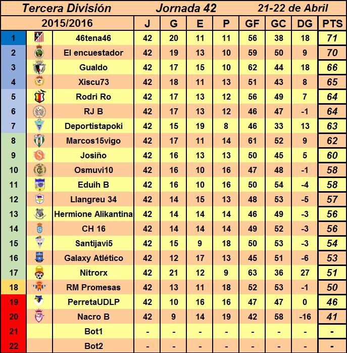 JORNADA 42: Resultados y Clasificación Temporada 15-16 Clasificacionjornada42