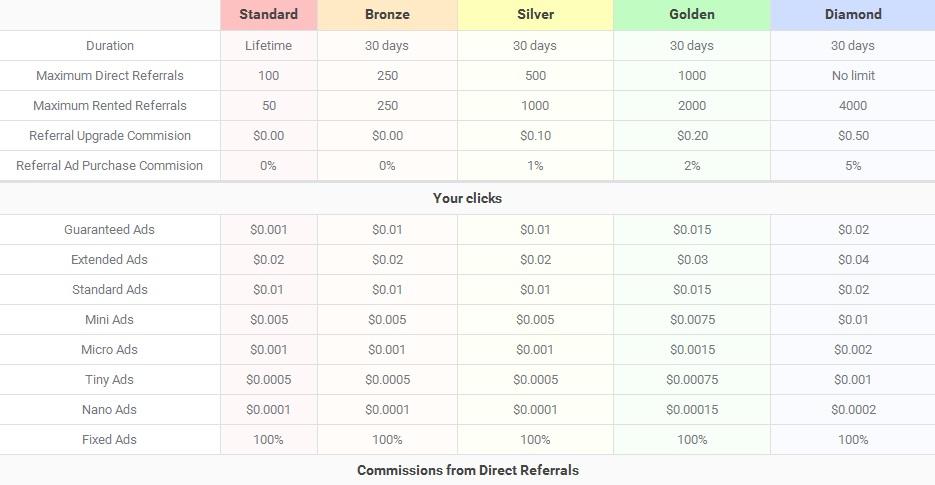 Zenadvert - $0.0001 - $0.01 por clic - minimo $5.00 - Pago por Paypal, Payza, Bitcoin - Admin Andy Seo! Zenadvert