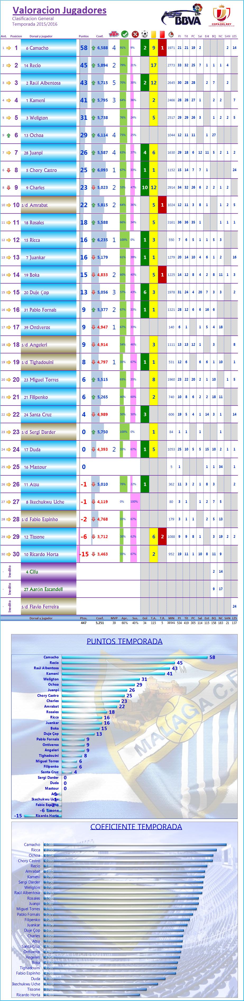 LOS MEJORES DEL MALAGA CF. Temp.2015/16: J38ª: MALAGA CF 4-1 UD LAS PALMAS Los_Mdel_MCF_General
