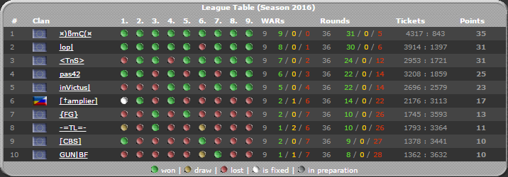 03.07.16 - lop| goes 2nd for BF-League Season 2016! Table_2016_new