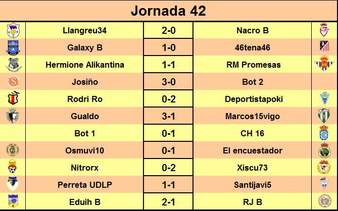 JORNADA 42: Resultados y Clasificación Temporada 15-16 Resultadosjornada42