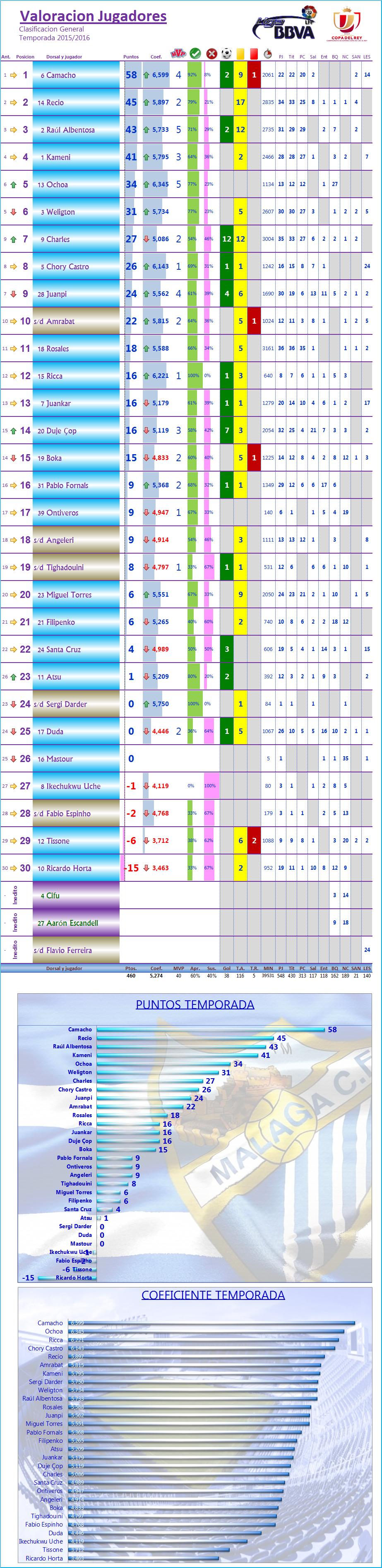 LOS MEJORES DEL MALAGA CF. Temporada 2015/2016 (13ª Edicion) - Página 3 Los_Mdel_MCF_General