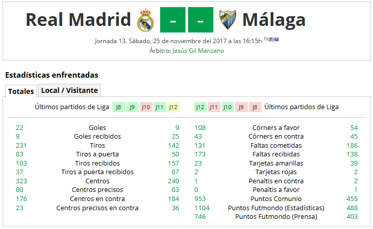 LIGA J13ª: REAL MADRID CF vs MALAGA CF (Sab 25 Nov 16:15 / BeinSport) MCF_PARTIDO_1