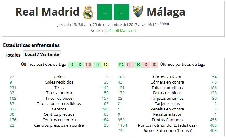 LIGA J13ª: REAL MADRID CF vs MALAGA CF (Sab 25 Nov 16:15 / BeinSport) MCF_PARTIDO_1