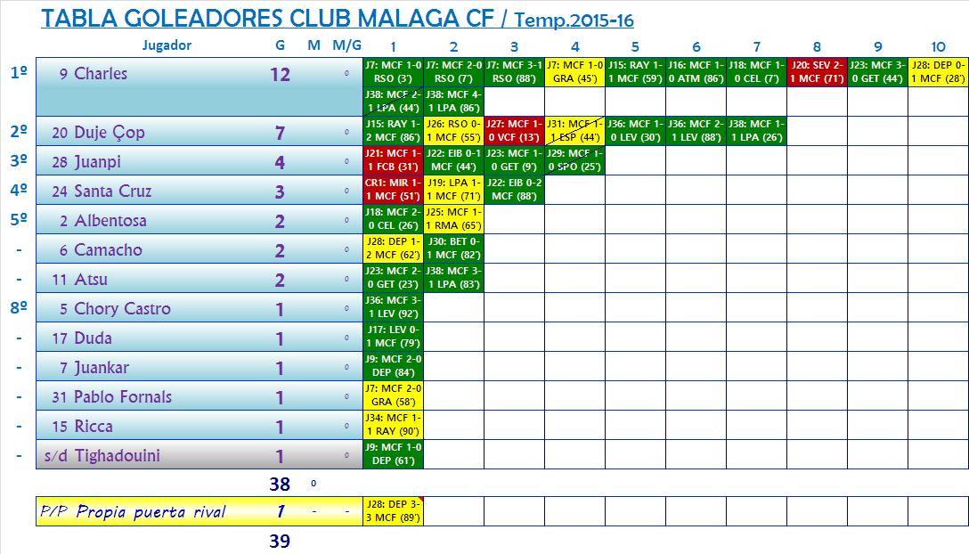 LOS MEJORES DEL MALAGA CF. Temporada 2015/2016 (13ª Edicion) - Página 3 Los_Mdel_MCF_Aux