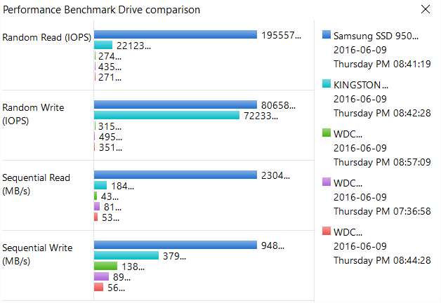 2500MB/s SSDs?! Comparison