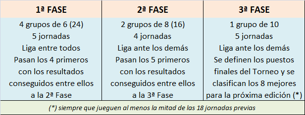 LA MEGA QUINIELA 2019-20 (11ª Edición) Formato_de_la_LMQ_24_jugadores