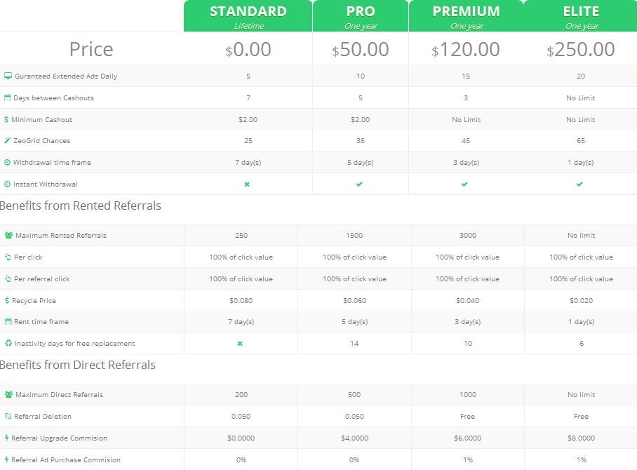 Zeobux - $0.01 por clic - minimo $2.00 - Pago por Paypal, Payza, Payeer, Solid Trust Money, Perfect Money Zeobux