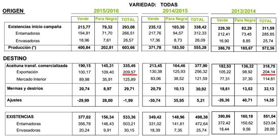 Exportación Aceituna de Mesa 15/16 Aceituna_de_mesa