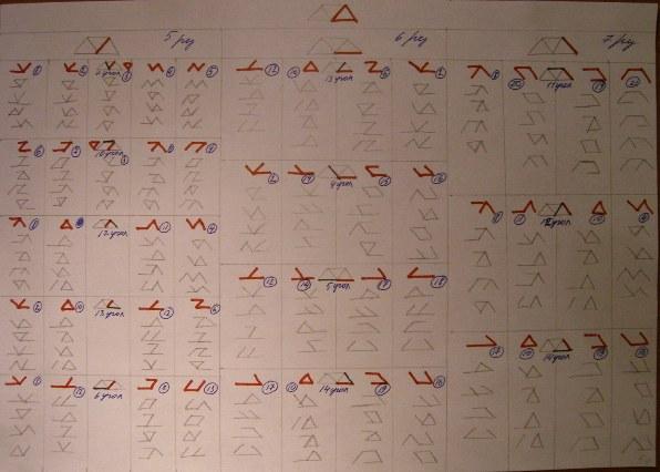 Классификация рун на основании метода дополнений. 97cd6d37f35e