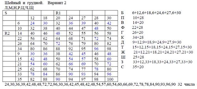 4. Грудные и шейные A3b025c48a34