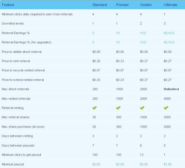 ClickAndshares  35% - 0.001$ - mismo funcionamiento que Mypublishop Clickandshares