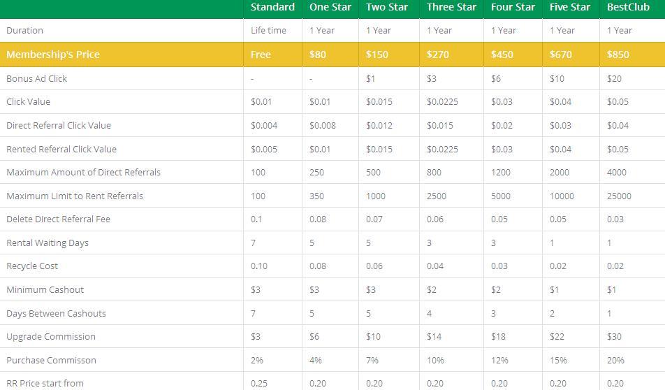 Venusbux -  $0.01 por clic - minimo $3.00 - Pago por PayPal, Perfect Money, Payeer, Bitcoin Venusbux
