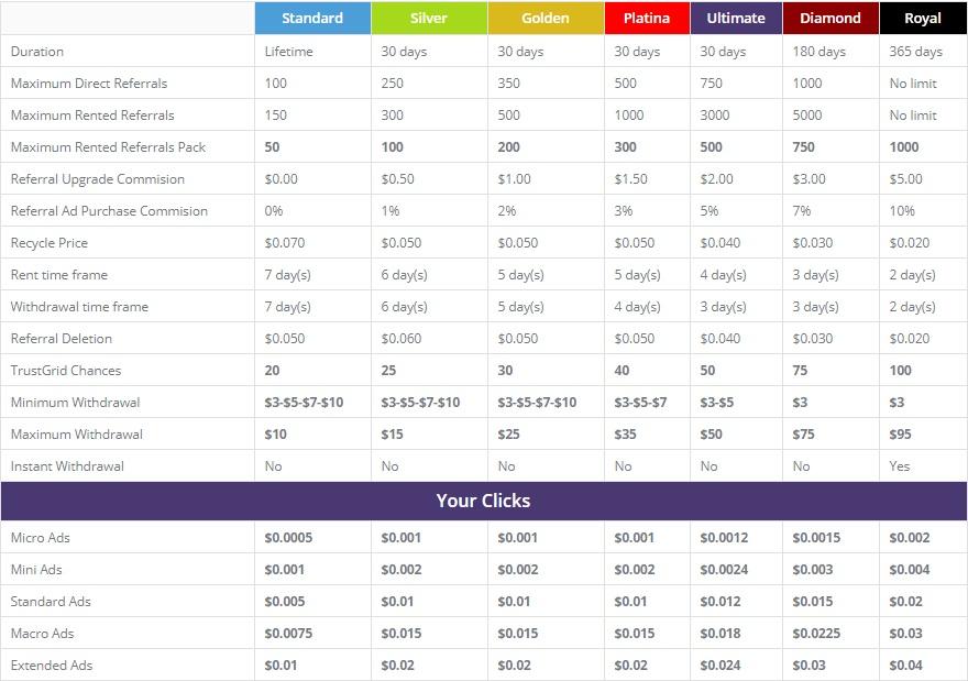 TrustClix - $0.005 por clic - minimo $3.00 - Pago por Payza, PayPal, Payeer, Bitcoin, SolidTrustPay, Perfect Money - Bonus $0.50  Trustclix