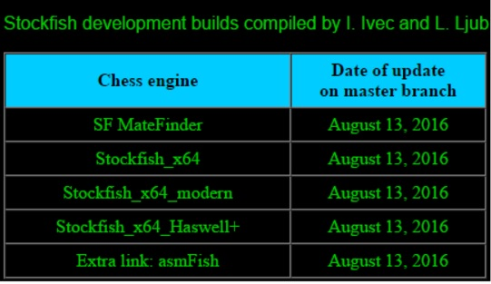 Stockfish development builds compiled by I. Ivec and L. Ljubičić Untitled