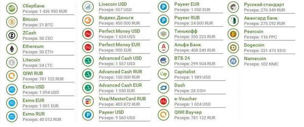 Ychanger.net - обмен Bitcoin, Сбербанк, ZCash, Ethereum, QIWI, Exmo, Я.Д и др. I2eGc