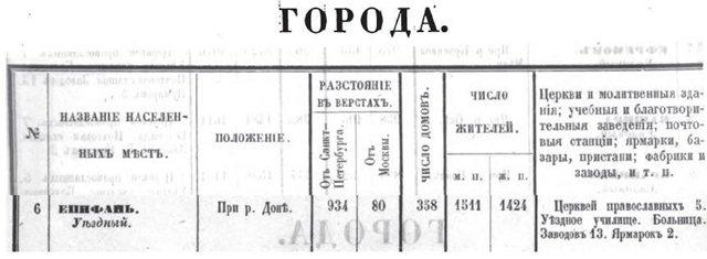 Географическое положение, административно- территориальное отношение Епифани, население Епифани 9eafdd368b92