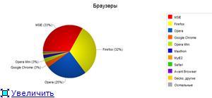Каким браузером Вы пользуетесь! 8ef310090e00t