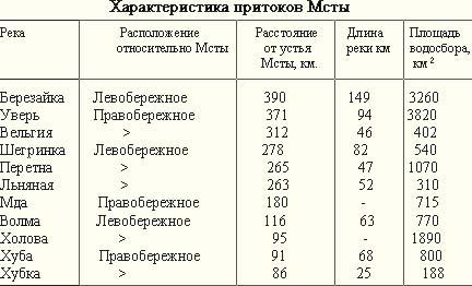 Реки России. Река Мста B03b56344646