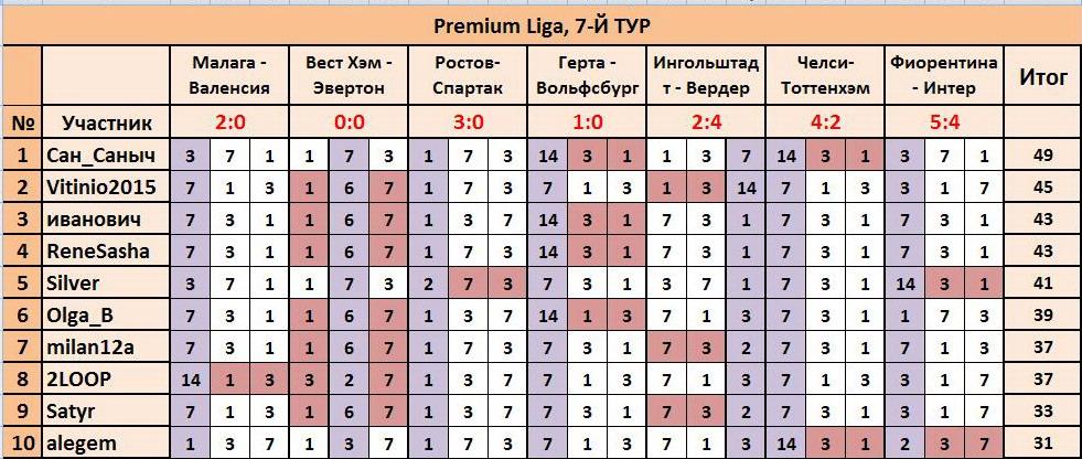 """ТП """"Лига прогнозов"""": ~7-Й ТУР(Рrеmium Ligа)~ D5424a7450c3"""