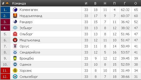 Результаты футбольных чемпионатов сезона 2012/2013 (зона УЕФА) - Страница 3 E179fd6867bb