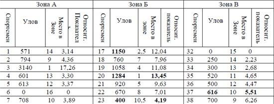 Новые правила по рыболовному спорту (Правила вида спорта рыболовный спорт, Утверждены приказом Минспорттуризма России от « 05 » апреля 2010 г. 4926d92b142b