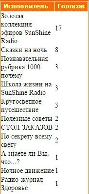 Статистика голосования за Передачи нашего радио - Страница 2 C04a9c947174