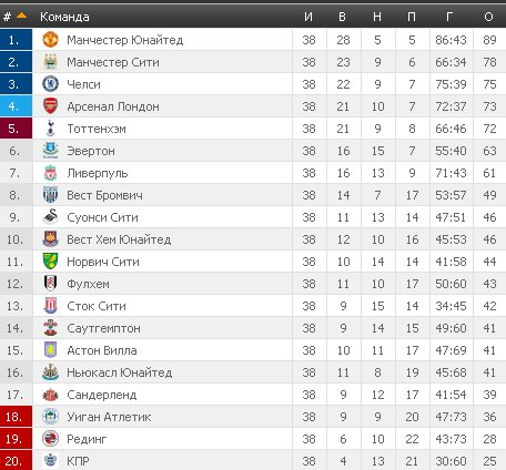Результаты футбольных чемпионатов сезона 2012/2013 (зона УЕФА) - Страница 3 Dbe0f7471b25