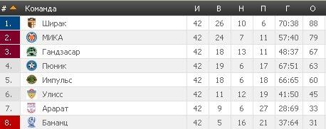 Результаты футбольных чемпионатов сезона 2012/2013 (зона УЕФА) - Страница 2 D261c9bb5163