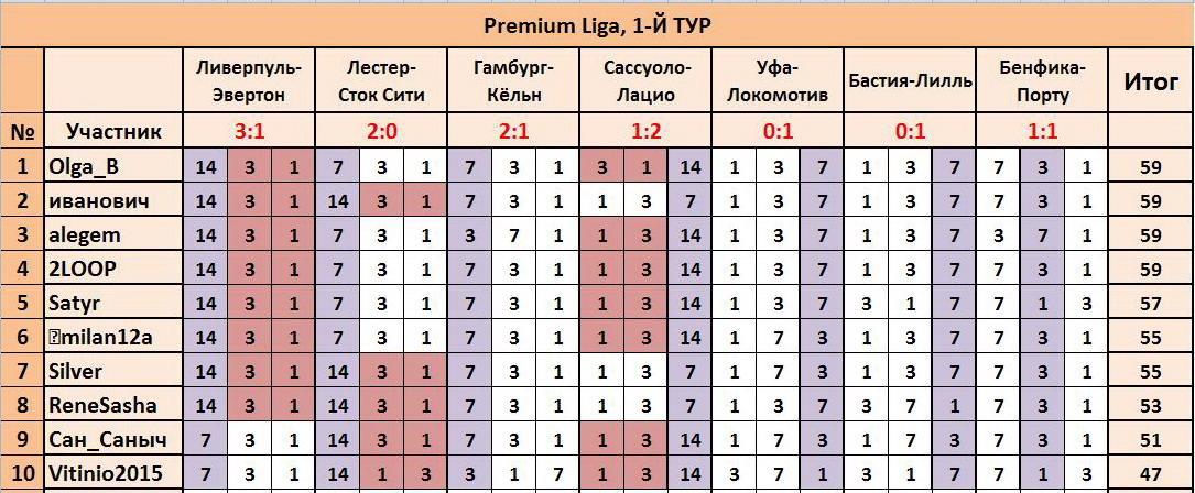 """ТП """"Лига прогнозов"""": ~1-Й ТУР(Рrеmium Ligа)~ 09436fec0ad3"""