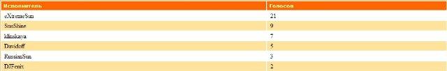 ДиДжеи-Победители прошедшего месяца - Страница 2 17e06325d9d1