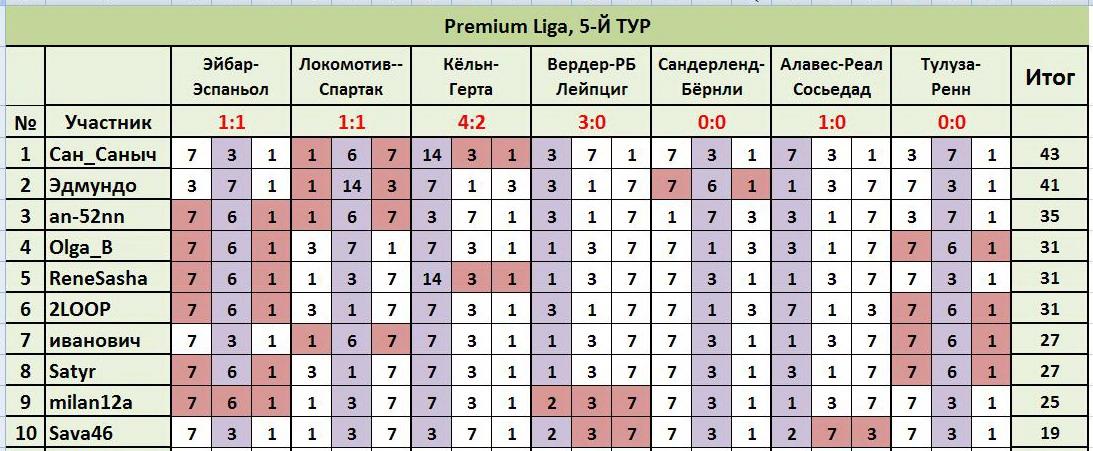 """ТП """"Лига прогнозов"""": ~5-Й ТУР(Рrеmium Ligа)~ 5fee23a1ed53"""